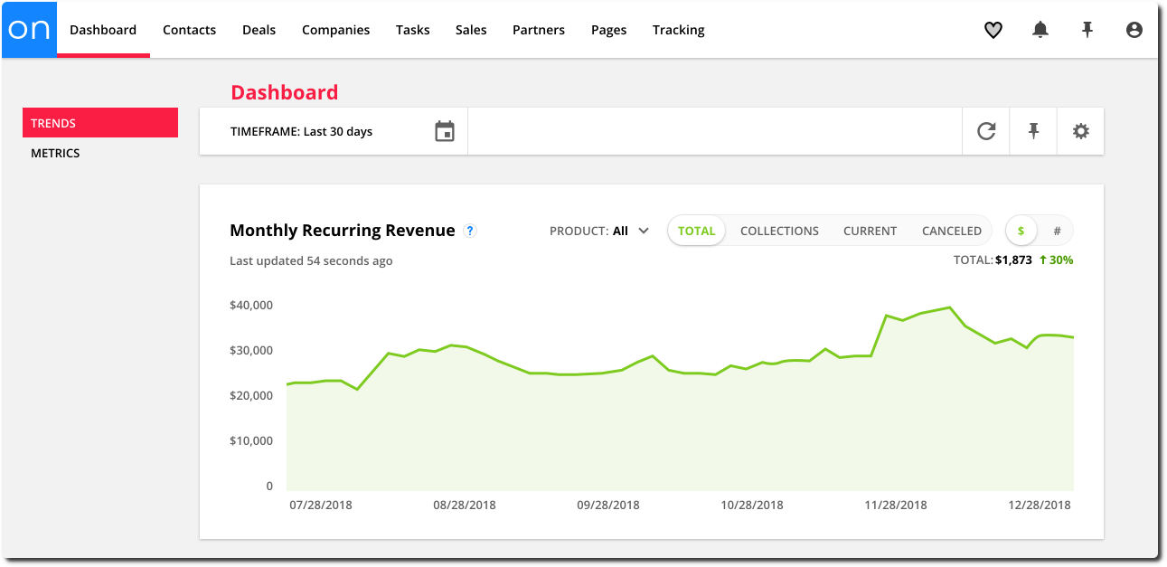 Monthly recurring revenue chart