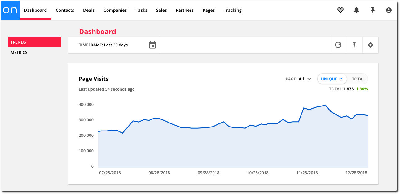 Page visits chart