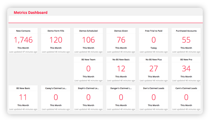 A screenshot of the Metrics Dashboard feature in the Ontraport app